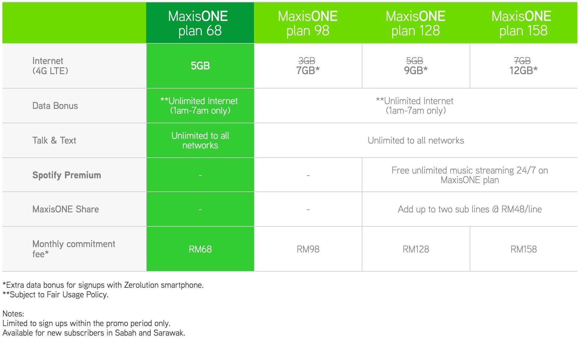 Maxis RM68 Plan