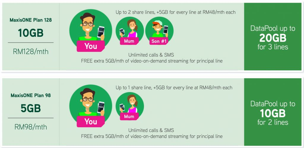 New MaxisONE Plan - 5GB for RM98