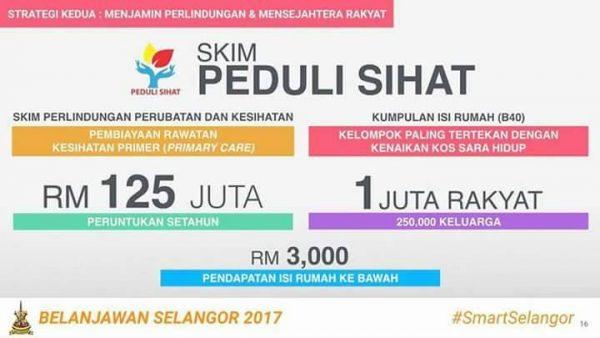 Skim Peduli Sihat - FREE Medical Card in Selangor!